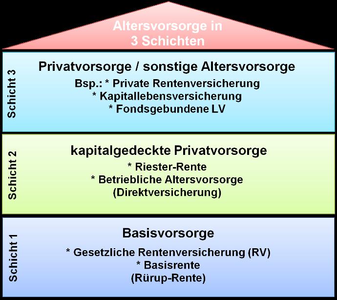3-Schichten Modell der Altersvorsorge