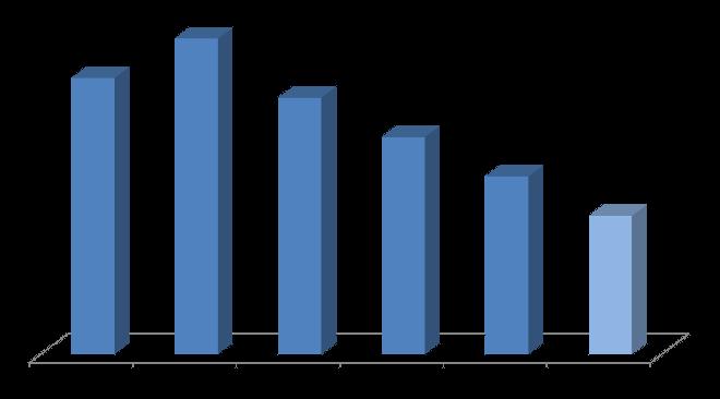 Garantiezins Statistik